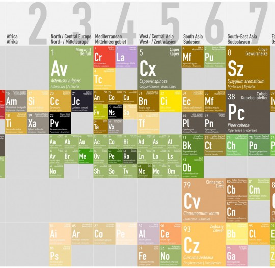 Periodics® Table of Spices